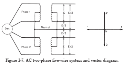 if the load is exactly balanced on all four phase wires, the common or  neutral wire carries no current  if it is not balanced, the neutral